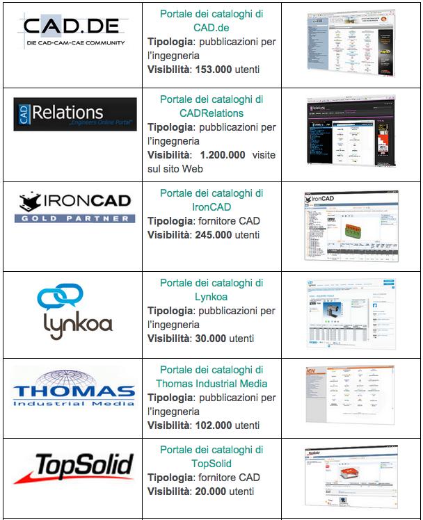 cataloghi online componentistica