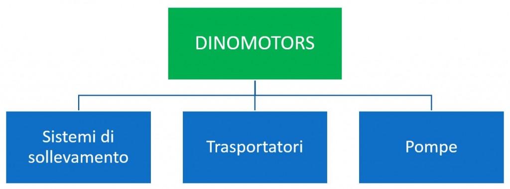 DINOMOTORS 2