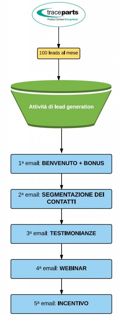 funnel TP+automation